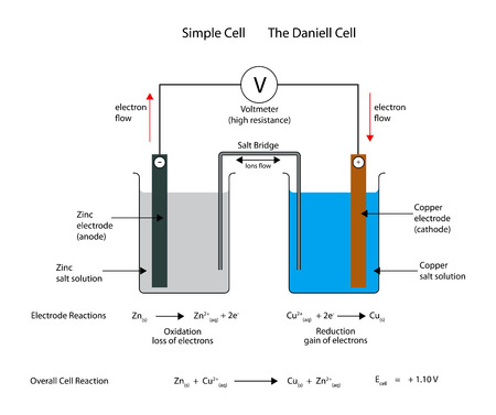 Simple  electrochemical or galvanic cell. The Daniell cell. Illustration
