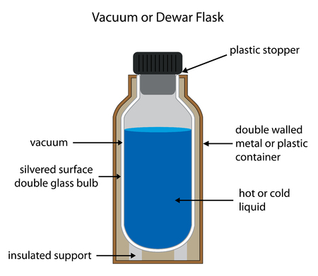 Dewar or vacuum flask fully labelled diagram with editable layers.