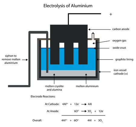 siphon: Smelting aluminium by electrolysis. Editable labelled diagram.