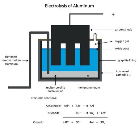 alumina: Smelting aluminum by electrolysis. Editable labelled diagram. Illustration