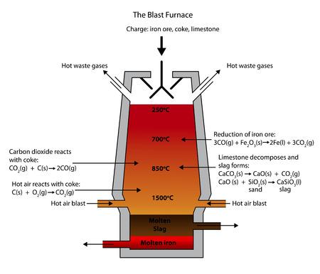 Ilustración del alto horno para la fundición del mineral de hierro.