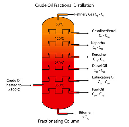 distillation: Labeled diagram of crude oil fractional distillation.