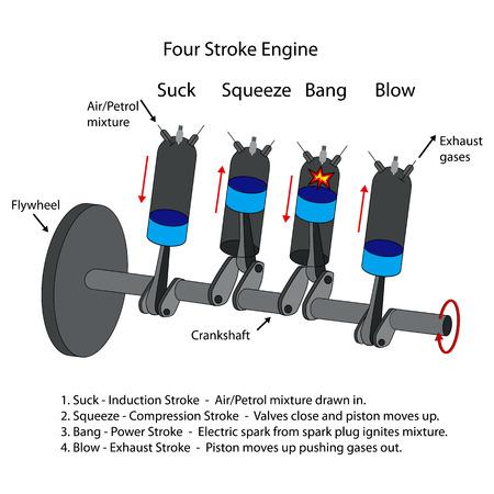 사 행정 내부 연소 엔진의 표지 된 도면. 일러스트