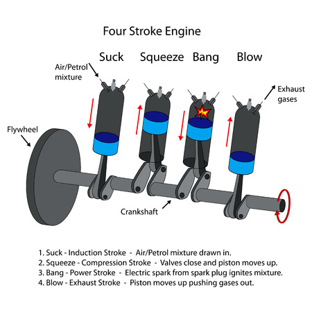 Labelled diagram of four stroke internal combustion engine. Illustration