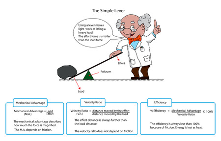 friction: Diagram of a simple lever with descriptions and cartoon professor.