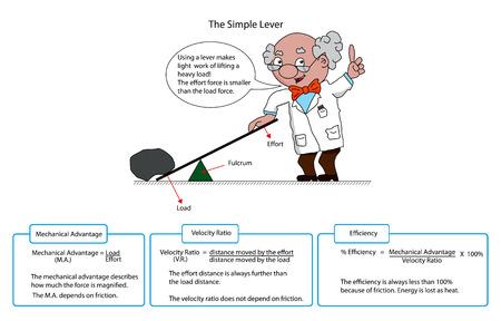 palanca: Diagrama de una simple palanca con descripciones y profesor de dibujos animados.