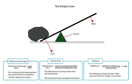 설명이있는 간단한 레버의 다이어그램 일러스트