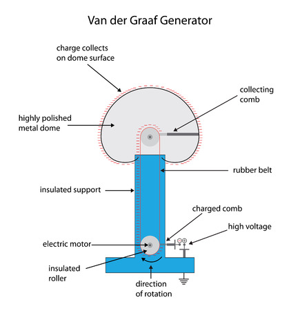 high tension: Labeled diagram of a Van der Graaf generator for electrostatic charge.