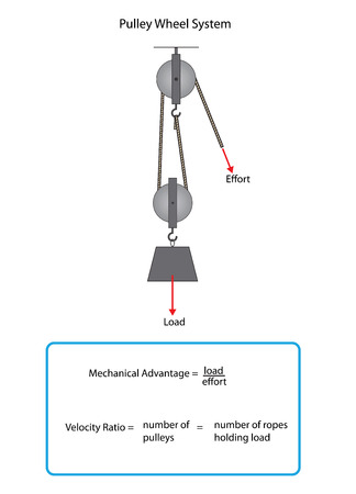 Two pulley wheel system with information box for mechanical advantage and velocity ratio.
