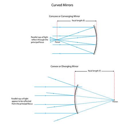 Diverging Mirror Ray Diagram Electrical Wiring Diagrams