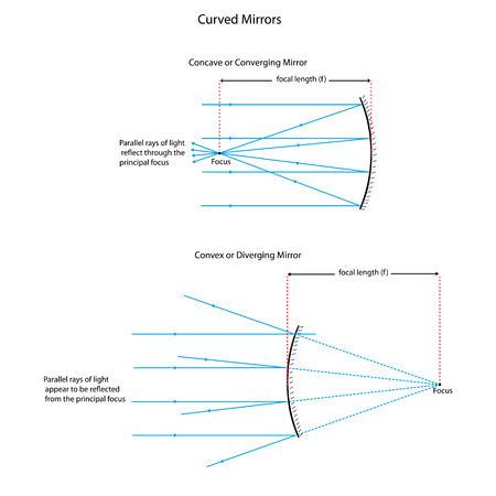 concave: Illustration showing ray diagrams for converging and diverging mirrors.