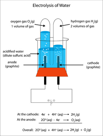 Labeled diagram to show the electrolysis of acidified water forming hydrogen and oxygen gases.