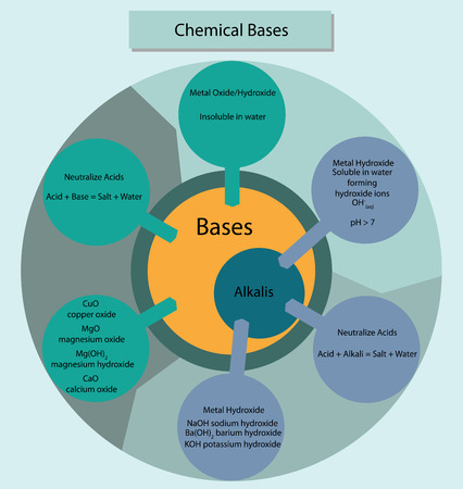 insoluble: Colorful diagram showing the relationship of chemical bases and alkalis. Illustration