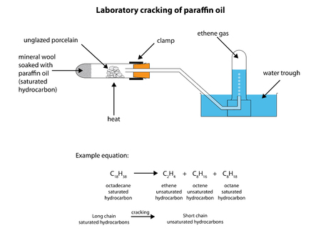 catalyst: Diagram for the laboratory cracking of paraffin oil