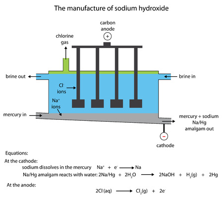Labelled diagram of the industrial manufacture of sodium hydroxide in the flowing mercury cell