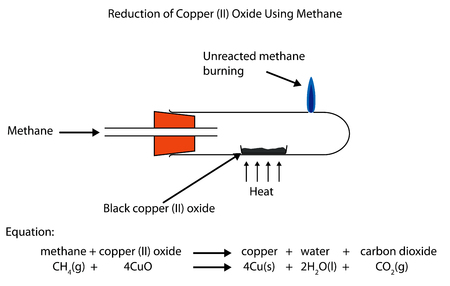 Fully labelled diagram showing the reduction of copper (II) oxide using methane. Illustration