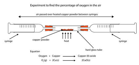 Fully labelled diagram of experiment to find percentage oxygen in the air