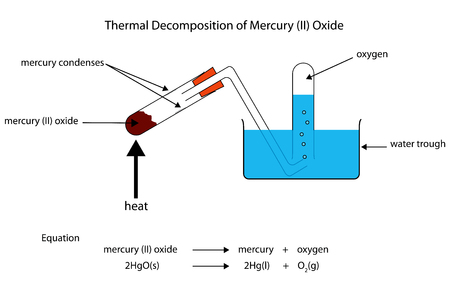 react: Diagram of thermal decomposition of mercury oxide