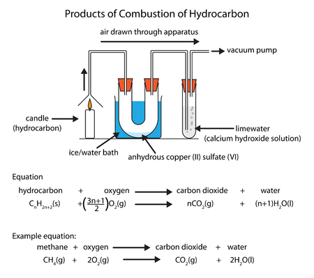 Labeled diagram showing the products of hydrocarbon combustion