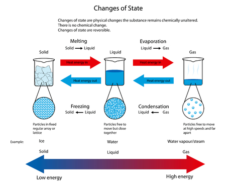Diagram illustrating the physical changes of state from solid to liquid to gas showing particle arrangement for each state.