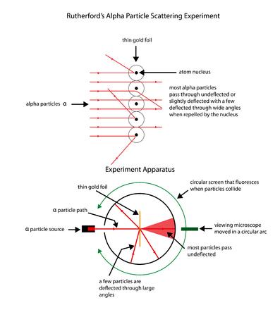 Markiertes Diagramm zur Veranschaulichung von Rutherfords Apha-Teilchenstreuexperiment.