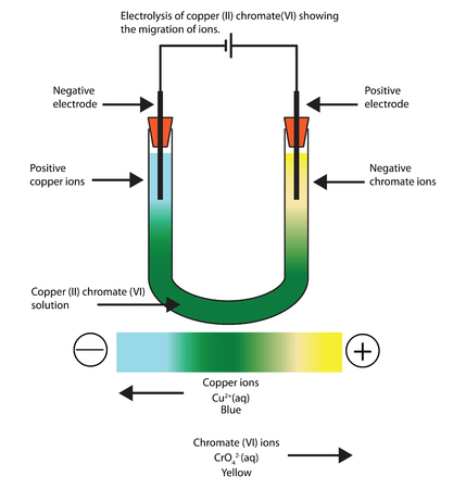Diagram of the electrolysis of copper (II) chromate (VI) showing the movement of ions. Fully labelled for science education. Banco de Imagens - 101151605