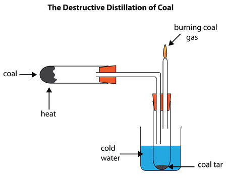 Labelled Diagram To Show The Destructive Distillation Of Coal