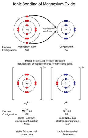 Diagram to show ionic bonding in magnesium oxide Banco de Imagens - 102095992