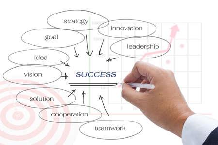 Hand write a keyword success on white background photo