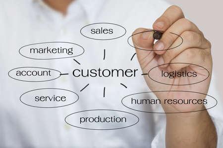 keyword: Hand writing keyword of customer