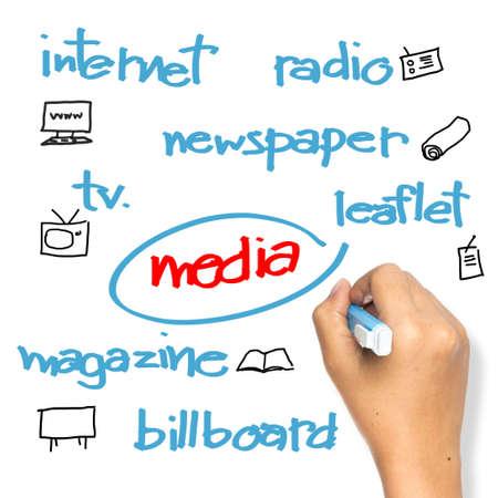 Hand schrijven media voor reclame begrip