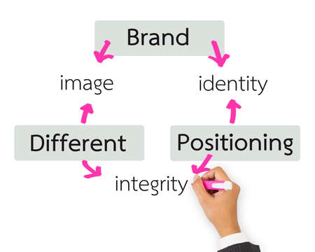 Hand writing Brand principle on white background photo