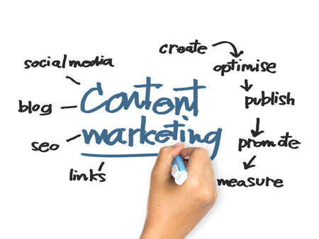 Hand schrijven Content Marketing concept op whiteboard