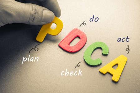 手が省略 pdca サイクル (計画、か、チェック、法律) としてウッドの手紙を手配します。