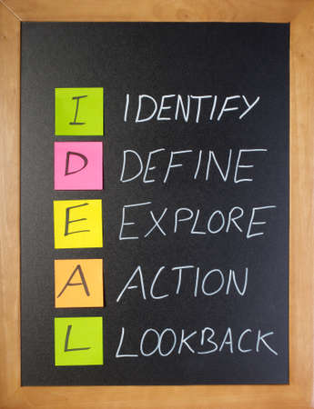 Simple way to explain the IDEAL principle, shown on a blackboard