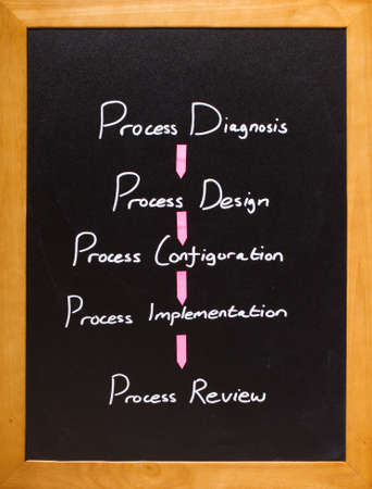 Classroom diagram of  a how to review any process Stock Photo - 12040096