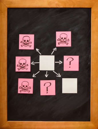 variables: Blackboard showing potential outcomes and dangers