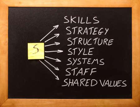 umiejętności: Siedem S w sukces, pomysÅ' na biznes Zdjęcie Seryjne