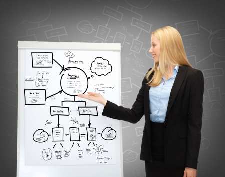 business, planning and future technology - businesswoman pointing at flipchart with plan photo