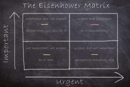 La matriz estratégica de Eisenhower que dicta acciones mediante la evaluación de tareas en función de la importancia y la urgencia dibujadas con tiza en la pizarra