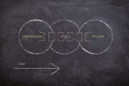 Diagram drawn on chalkboard explaining the concept of turning an improvisation by means or project-based work into a routine