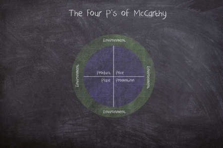 The Four P's of McCarthy strategy diagram involving product, price, place and promotion, drawn with chalk on blackboard 版權商用圖片