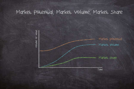 Business strategy graphic explaining Market Potential, Volume and Share, drawn with chalk on blackboard