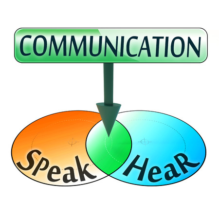 overlapping: communication from speak and hear words conceptual venn diagram