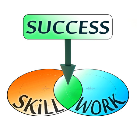 success comes from skill and work, conceptual venn diagram photo