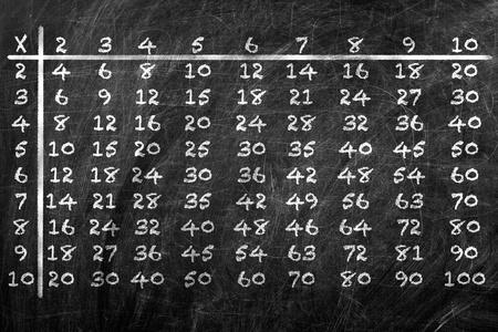multiplicaci�n: La multiplicaci�n a mano con tiza blanca sobre pizarra de la escuela de mesa Foto de archivo