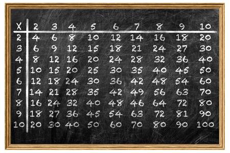 Multiplication table handwritten with white chalk on school blackboard in wooden frame photo