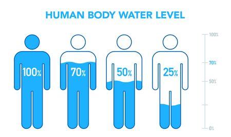 Human Body and Water Percentage Illustration, Chart, Female, male Иллюстрация