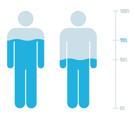 Human Body and Water Percentage Illustration, Chart, Female, male 向量圖像