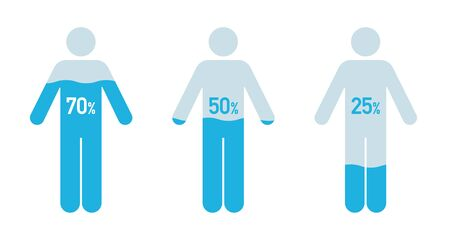 Human body and water percentage illustration, Chart